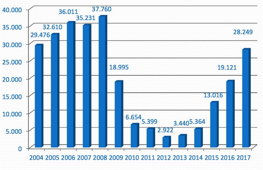empleo publico últimos años